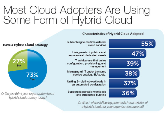 73-organizaciones-nube-hibrida-cloud-going-mainstream-cisco-idc-informe-blog-acens-cloud