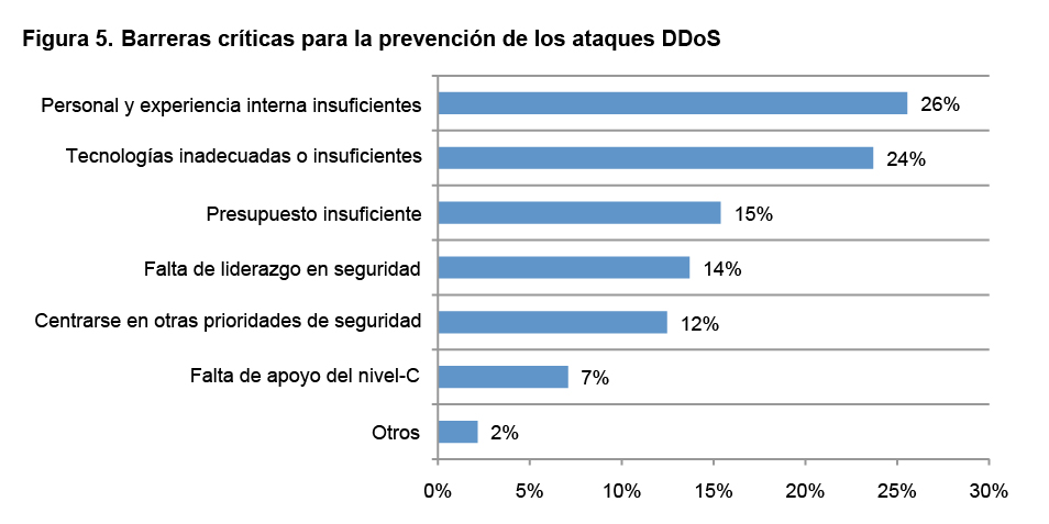 Barreras criticas para la prevencion de los ataques DDoS -blog-de-acens-the-cloud-hosting-company