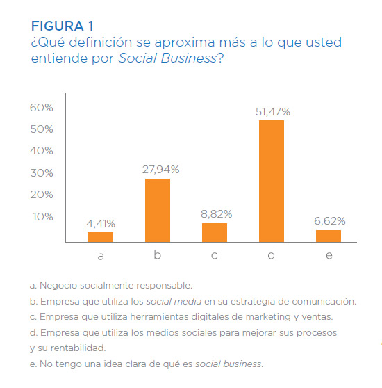 I-estudio-social-business-espana-2015-blog-acens (3)