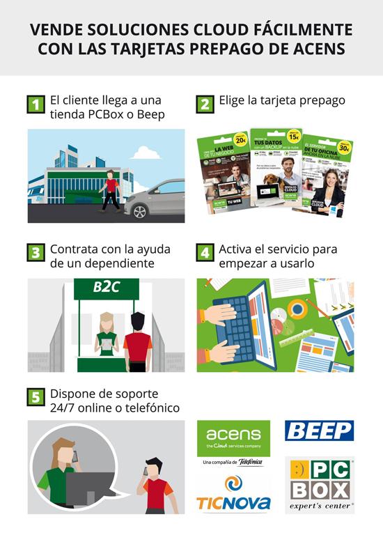 activacion-tarjetas-prepago-soluciones-cloud-acens-blog-cloud