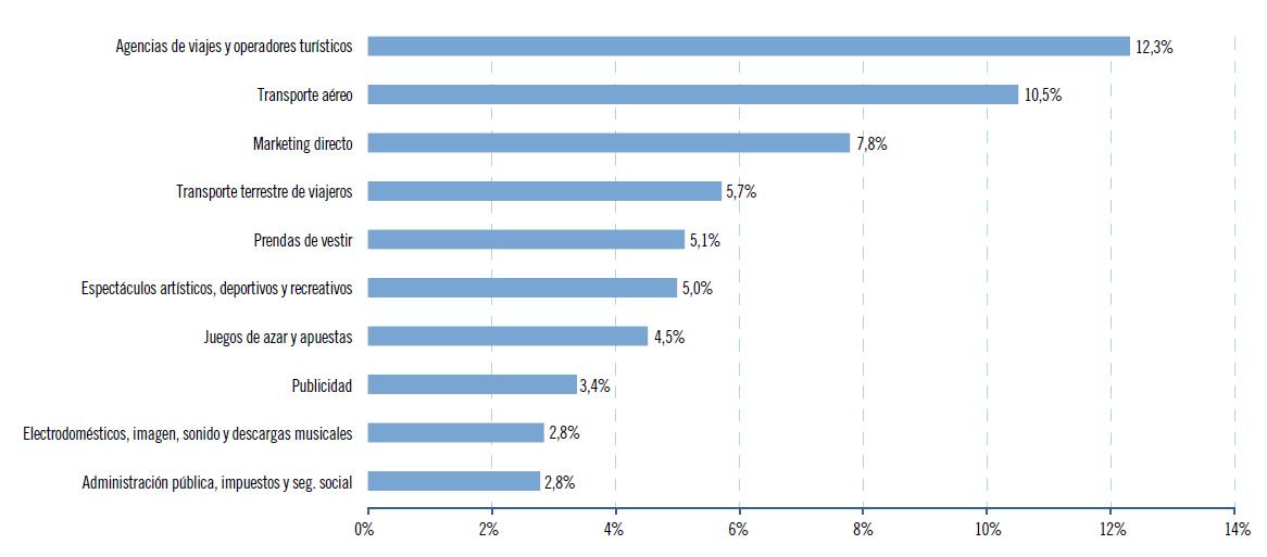 actividades con mayor porcentaje de volumen negocio - blog acens the cloud hosting company