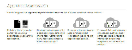 algoritmo-proteccion-cloud-storage-acens-blog