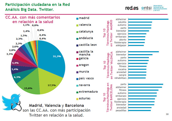 analisis-big-data-twitter-ciudadanos-ante-e-sanidad-informe-blog-acens-cloud