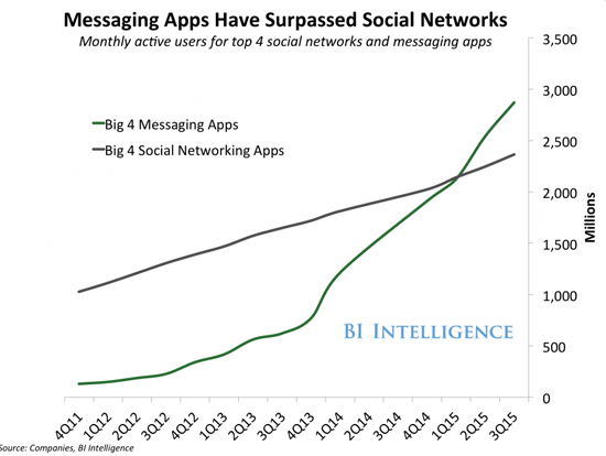 apps-mensajeria-vs-redes-sociales-conversational-commerce-acens-blog-cloud
