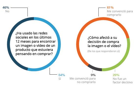 busqueda-imagen-video-producto-comrpa-redes-sociales-packaging-acens-blog-cloud