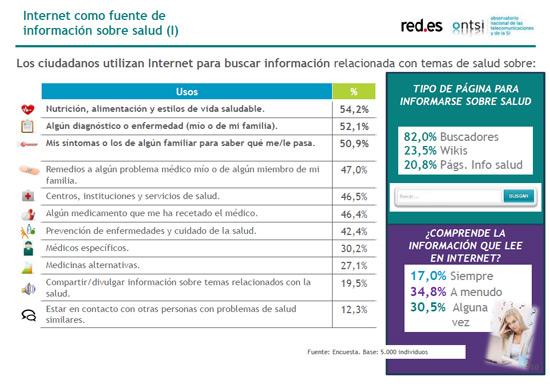 busquedas-internet-ciudadanos-ante-e-sanidad-informe-blog-acens-cloud
