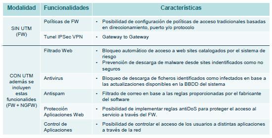 caracteristicas-firewall-dedicado-fortigate-acens-cloud-hosting