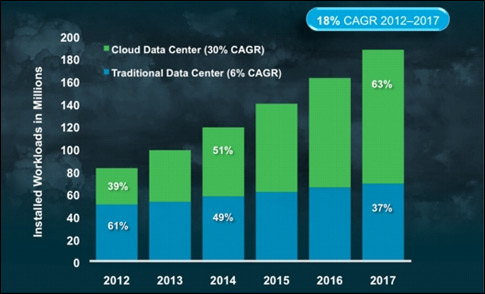 carga-datacenter-nube-blog-acens-cloud-hosting