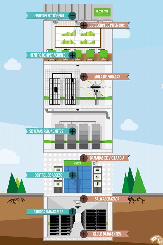 centro-de-datos-edificio-acens