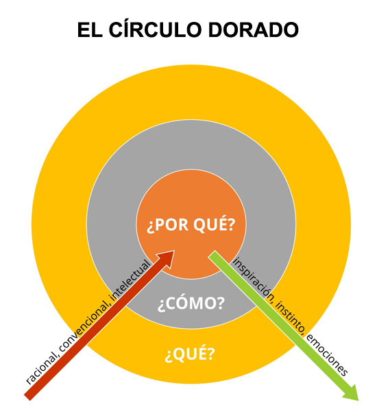 circulo-dorado-simon-sinek-acens-blog-cloud