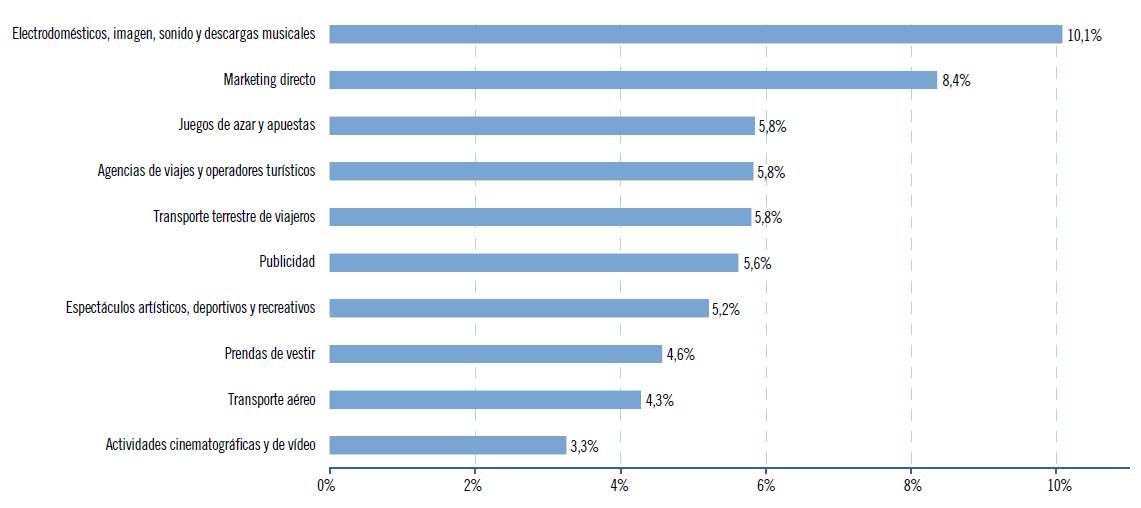 clasificacion de sectores por transacciones - blog acens the cloud hosting company