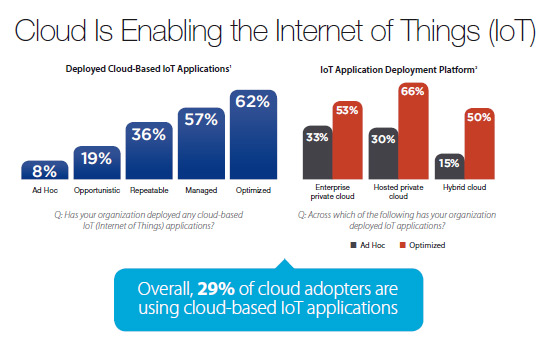 cloud-facilita-internet-cosas-cloud-going-mainstream-cisco-idc-informe-blog-acens-cloud