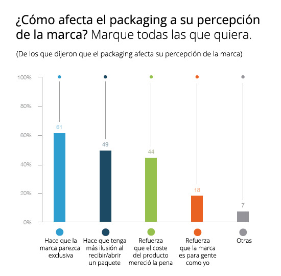 como-afecta-el-packaging-a-su-percepcion-de-la-marca-packaging-acens-blog-cloud