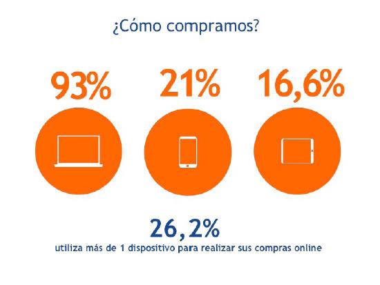como-compramos-online-shoppers-2014-espana-blog-acens