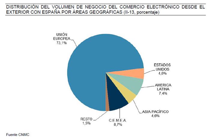compras-online-otros-paises-a-espanacncm-blog-acens-cloud