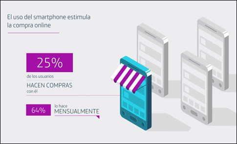 compras-online-smartphones-blog-acens-cloud-hosting