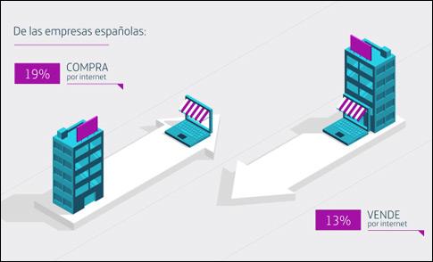 compraventa-online-empresas-espana-blog-acens-cloud-hosting