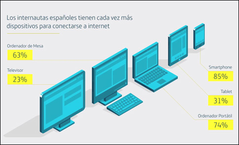 conexion-dispositivo-sie13-blog-acens-cloud-hosting
