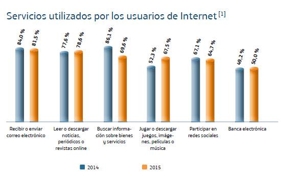 conexion-usuarios-sociedad-informacion-espana-sie-2015-telefonica-informe-blog-acens-cloud