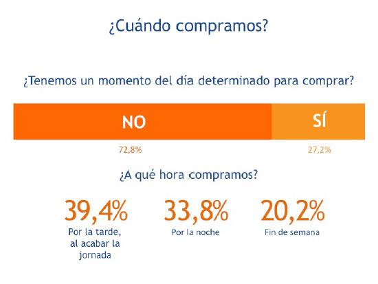 cuando-compramos-online-shoppers-2014-espana-blog-acens