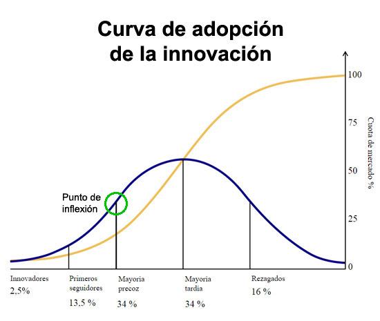 curva-adopcion-innovacion-simon-sinek-acens-blog-cloud