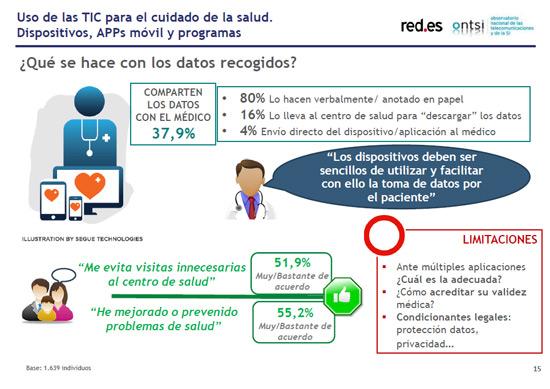 datos-recogidos-internet-ciudadanos-ante-e-sanidad-informe-blog-acens-cloud
