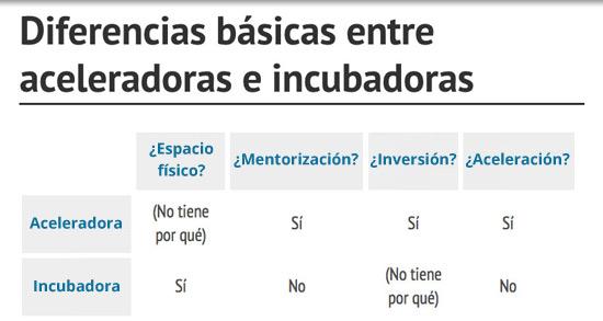 diferencias-incubadoras-aceleradoras-acens-blog-cloud