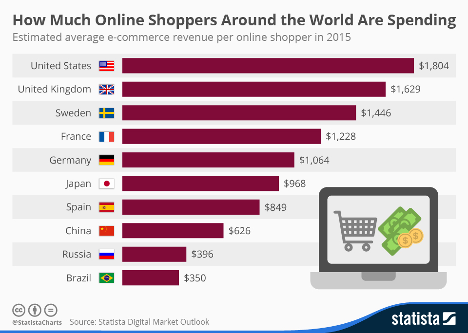 ecommerce-revenue-per-online-shopper-2015-acens-blog-cloud