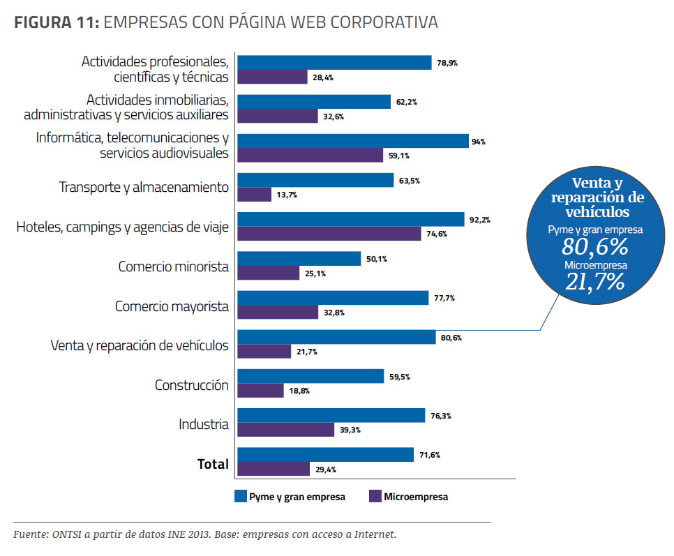 empresas-con-web-informe-epyme-2013-blog-acens-cloud