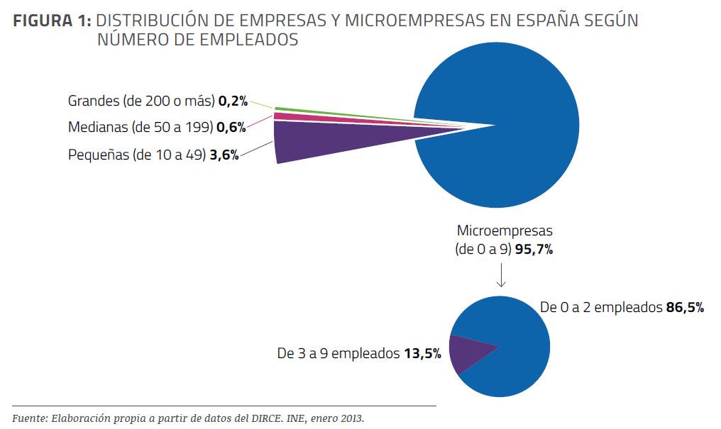 empresas-espana-numero-empleados-informe-epyme-2013-blog-acens-cloud