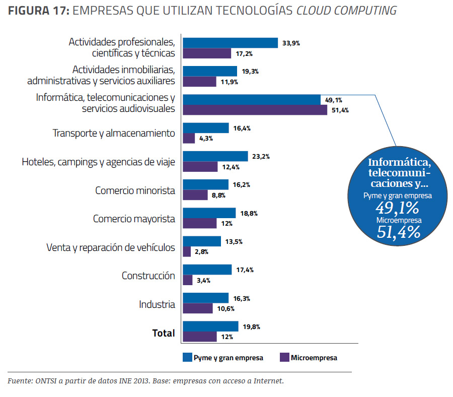 empresas-uso-cloud-informe-epyme-2013-blog-acens-cloud