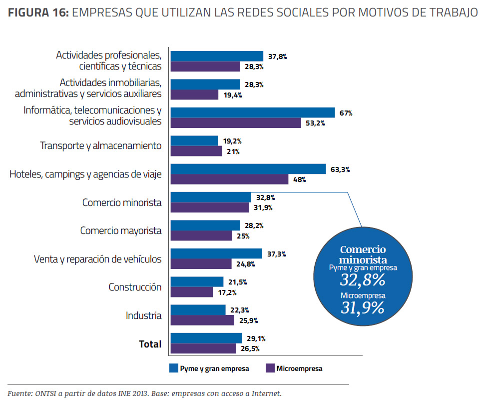 empresas-uso-redes-sociales-informe-epyme-2013-blog-acens-cloud