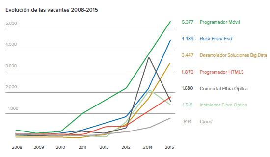 evolución-vacantes-infojobs-esade-estado-mercado-laboral-espana-informe-blog-acens-cloud