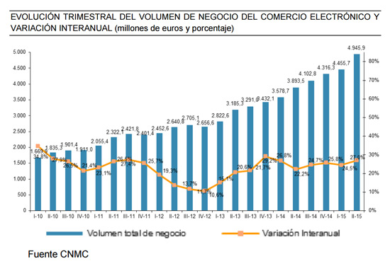 evolucion-ecommerce-espana-segundo-trimestre-2015-informe-cnmc-acens-blog-cloud
