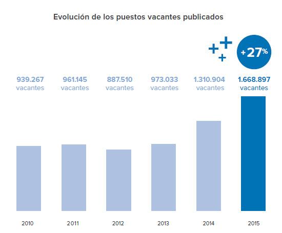 evolucion-vacantes-infojobs-esade-estado-mercado-laboral-espana-informe-blog-acens-cloud