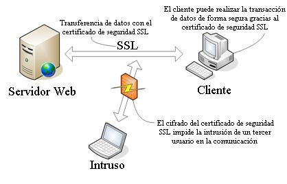 funcionamiento-certificado-seguridad-white-paper-acens-cloud-hosting