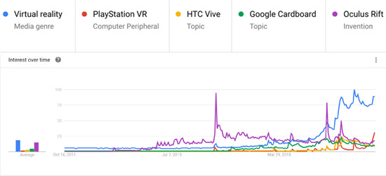 google-trends-vr-realidad-virtual-acens-blog-cloud