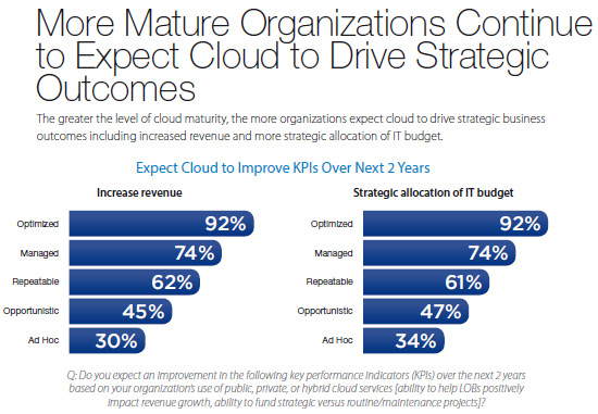 incremento-ingresos-cloud-cloud-going-mainstream-cisco-idc-informe-blog-acens-cloud