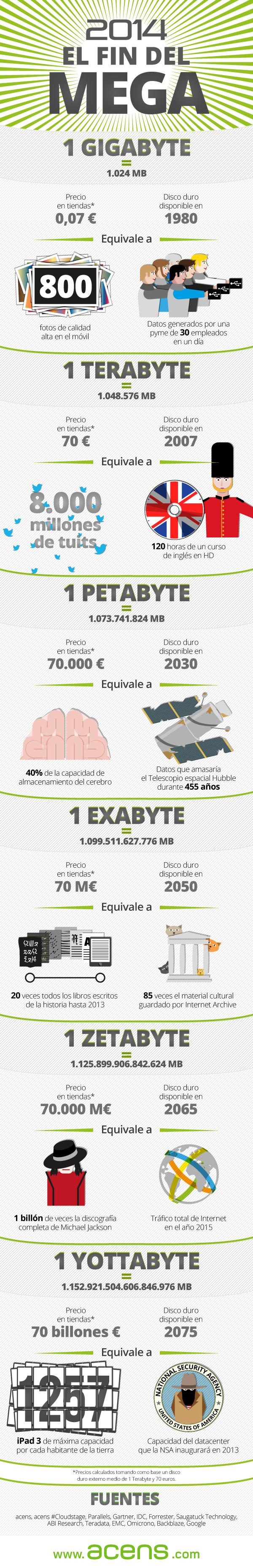 Infografía: '2014, el fin del Mega'