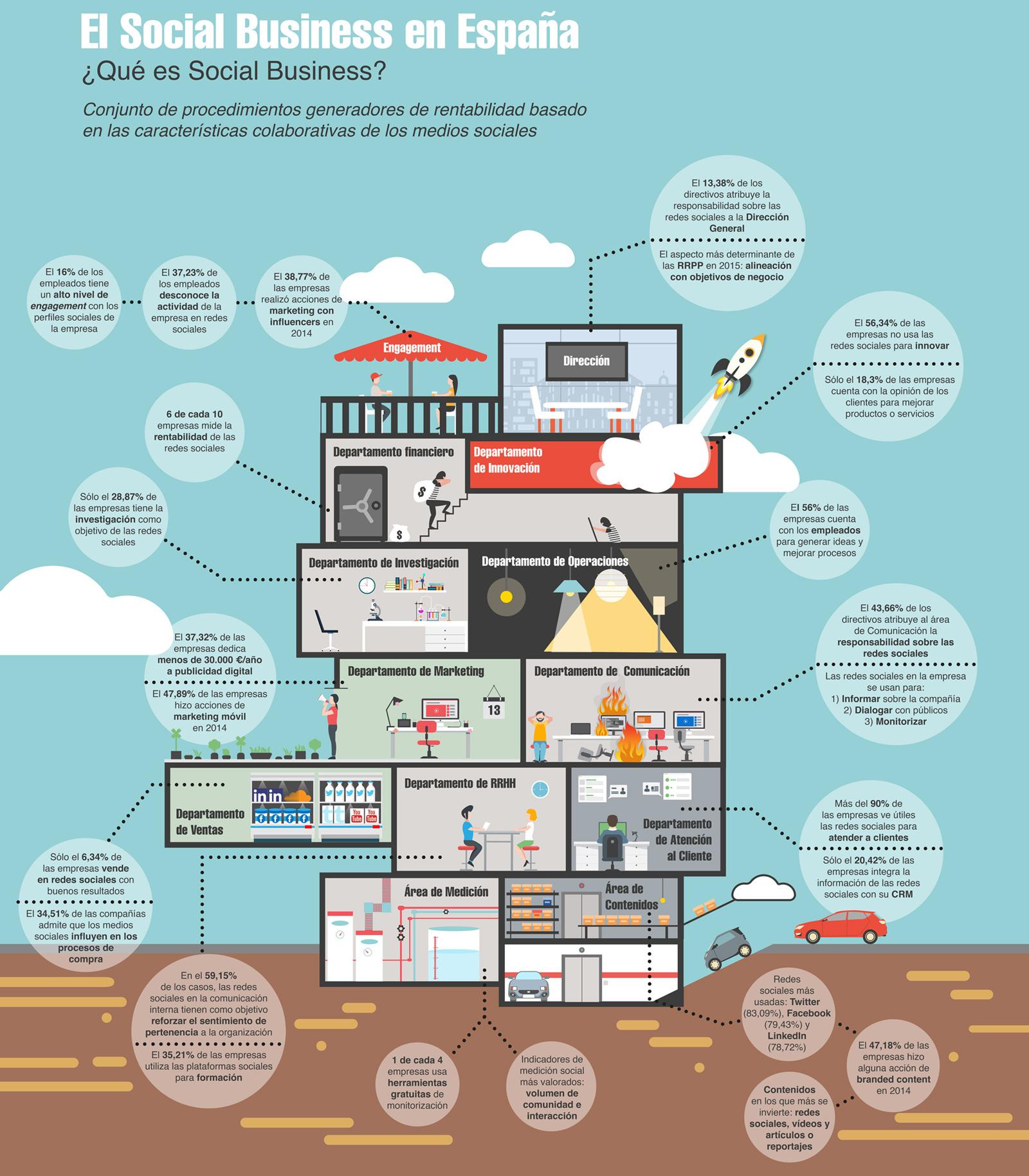 infografia-I-estudio-social-business-espana-2015-blog-acens