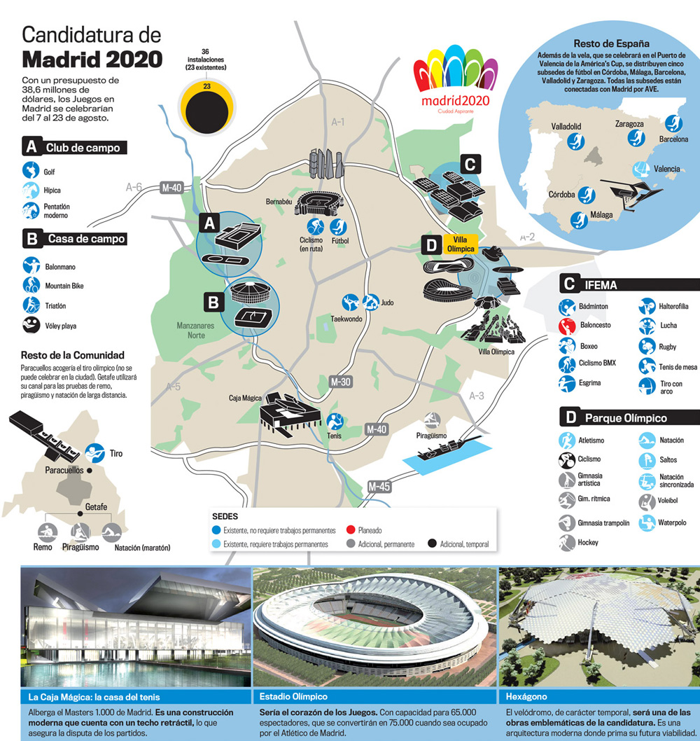 infografia-candidatura-madrid2020-blog-acens-cloud-hosting