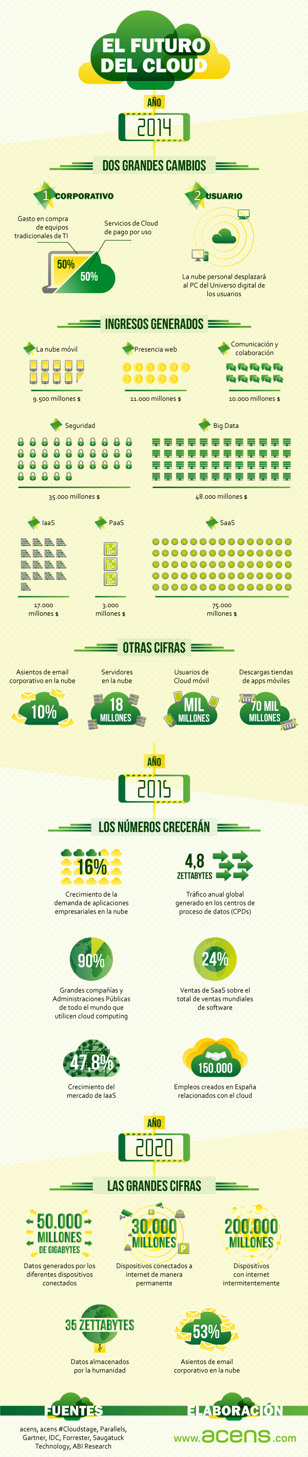 infografia-futuro-del-cloud-blog-acens-cloud-hosting