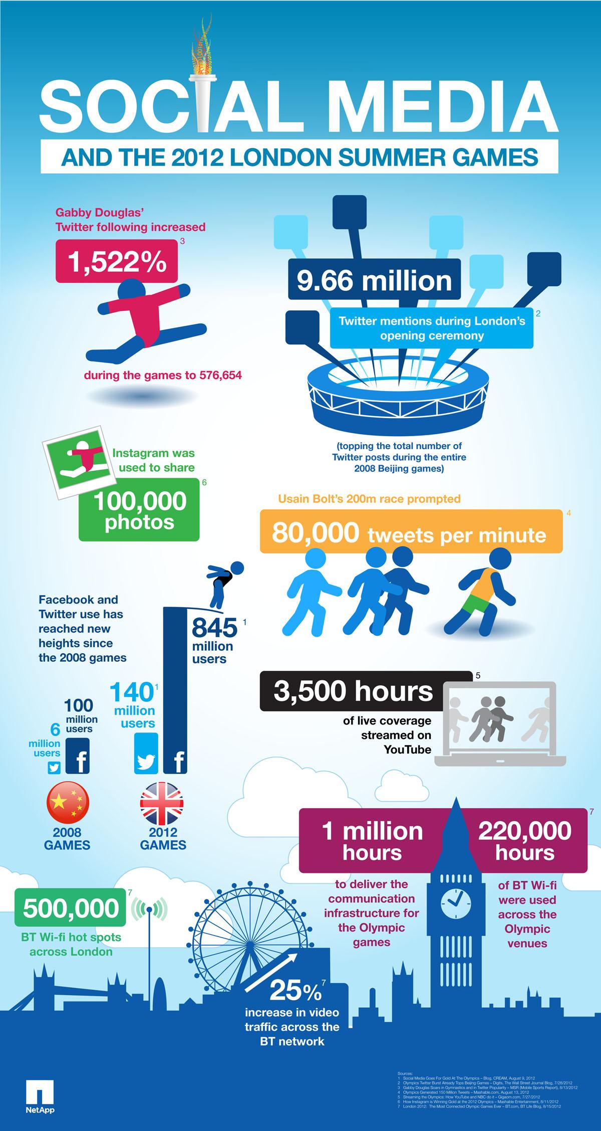 infografía repercusión redes sociales durante los Juegos Olímpicos