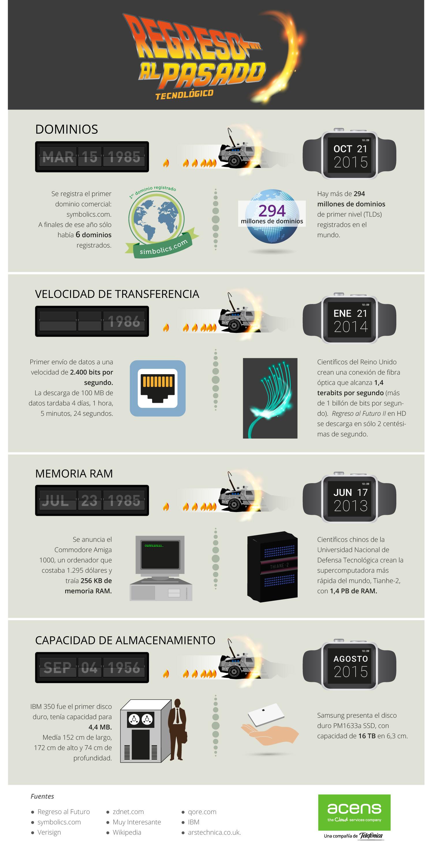 infografia-regreso-pasado-tecnologico-2015-acens
