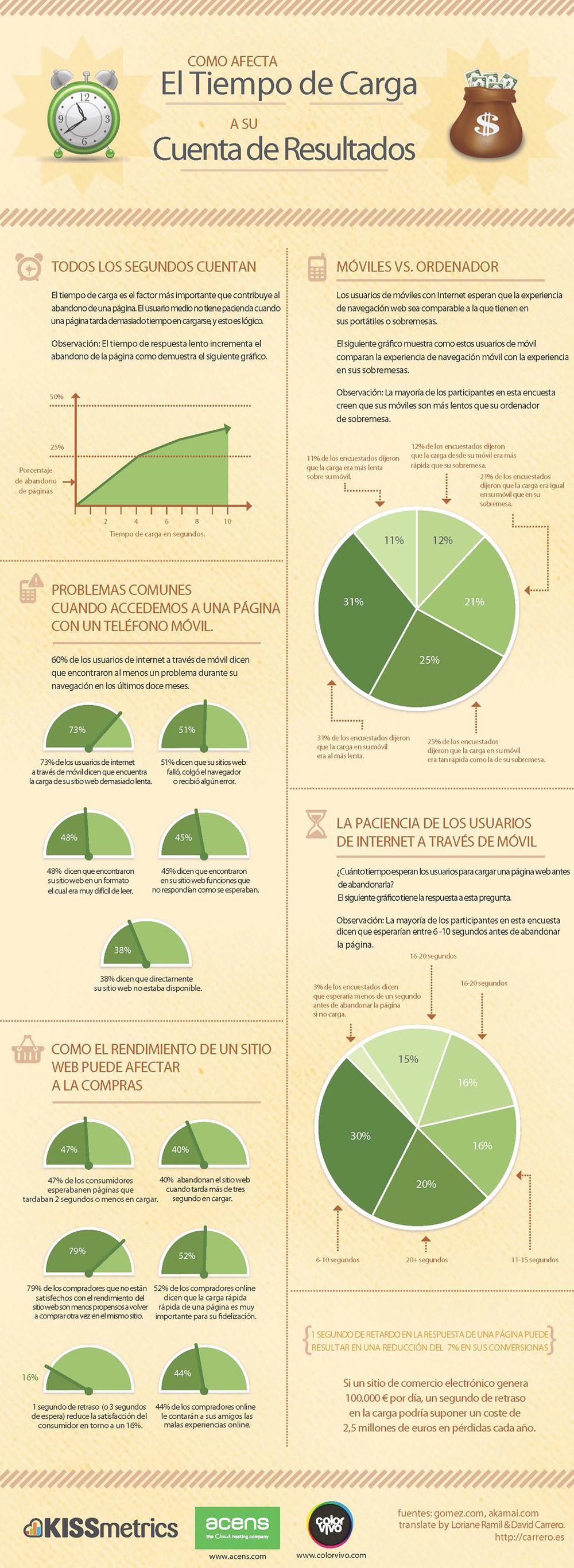 infografia-tiempo-de-carga-web-blog-acens-cloud-hosting