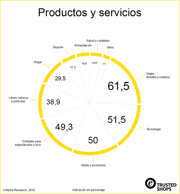 infografia-trusted-shops-comprador-espanol-online-acens-blog-cloud