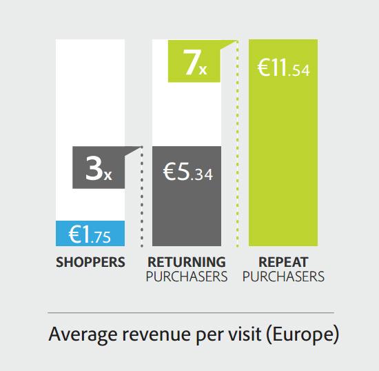 ingreso-repetir-compra-tiendas-online-acens-blog-cloud