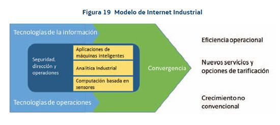 internet-industrial-sociedad-informacion-espana-sie-2015-telefonica-informe-blog-acens-cloud