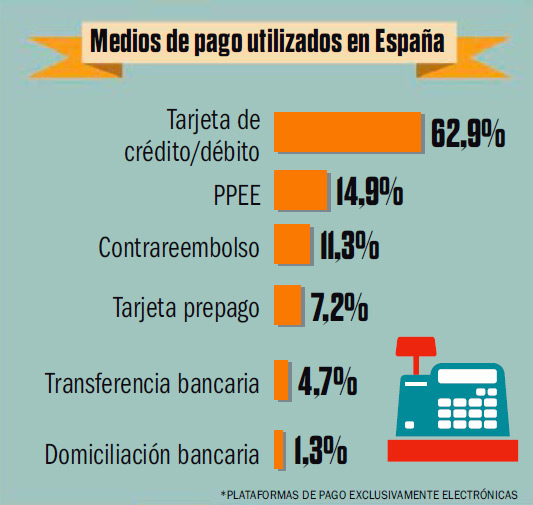 medios-pago-espana-blog-acens-cloud