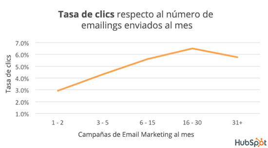 mejor-tasa-mejor-tasa-clics-emailings-mes-acens-blog-cloud